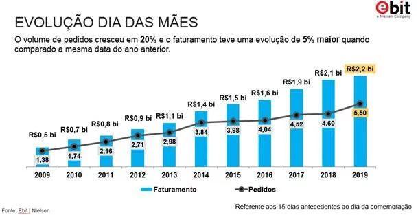 Gráfico de crescimento do E-Commerce em 2019