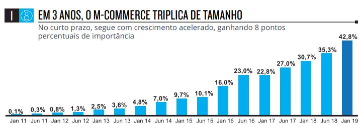 em-3-anos-comercio-eletronico-triplica-de-tamanho-no-brasil