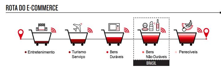 rota-do-e-commerce-no-brasil
